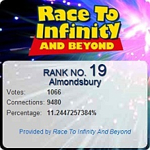 BT Race to Infinity result for the Almondsbury exchange