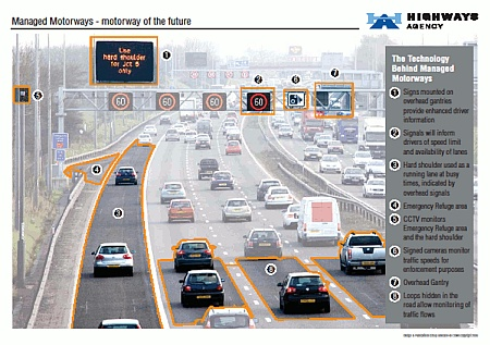 Managed Motorways - motorway of the future