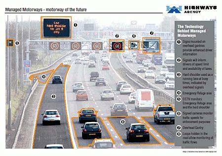 Managed Motorways - motorway of the future