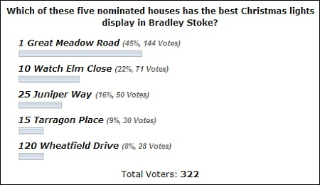 Result of our Christmas lights reader poll.