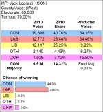 Predicted election result for the Filton and Bradley Stoke constituency (by Electoral Calculus 2014-10-09).