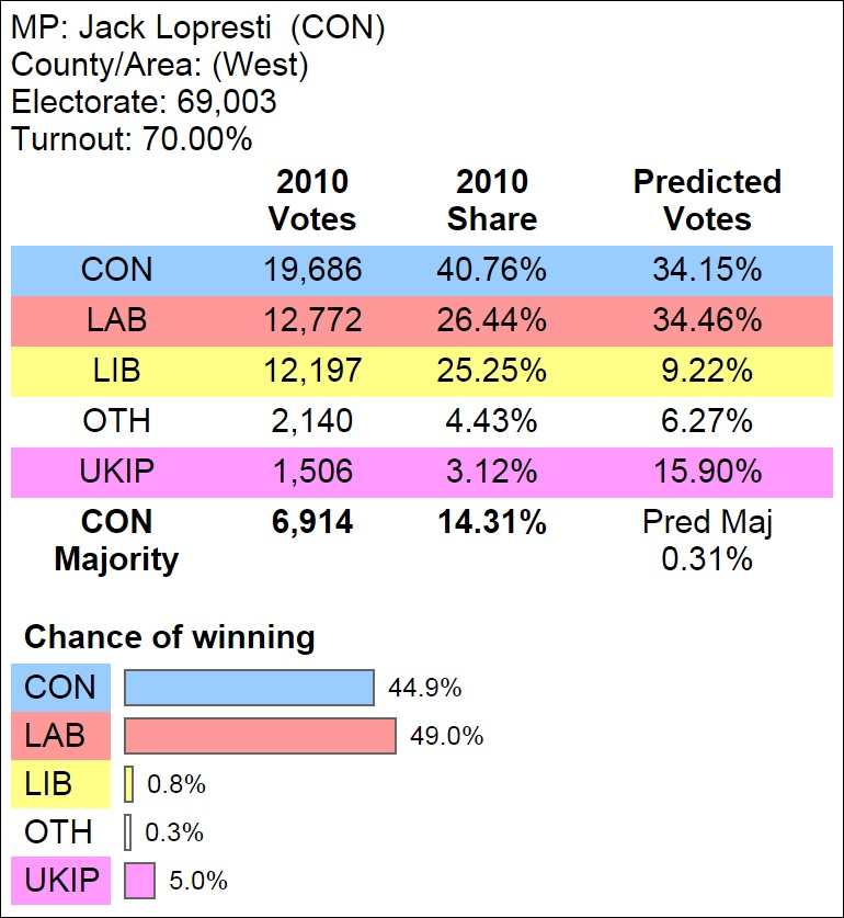 betting general election result