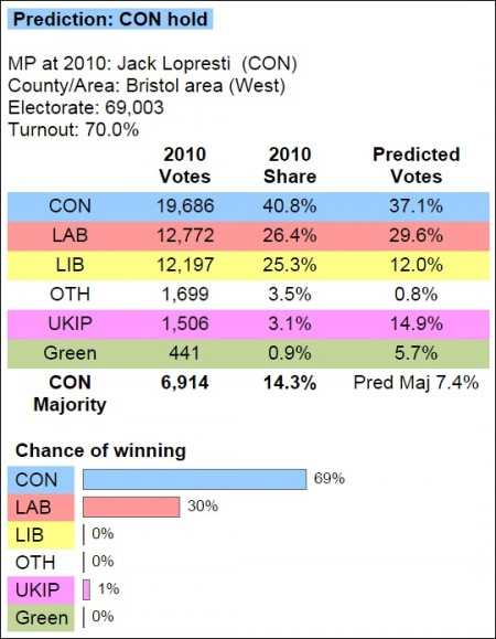 Predicted election result for the Filton and Bradley Stoke constituency (by Electoral Calculus 2015-05-07).