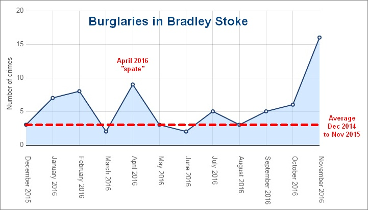 Bradley Stoke burglaries Dec 2015 to Nov 2016.