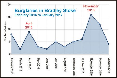 Bradley Stoke burglaries Feb 2016 to Jan 2017.