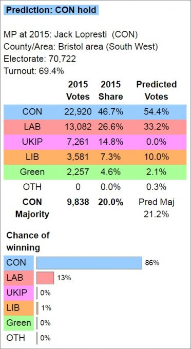 FABS Electoral Calculus prediction 2017-06-07.