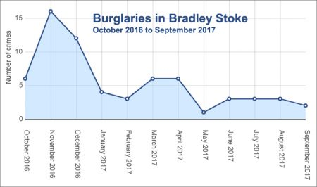 Bradley Stoke burglaries Oct 2016 to Sep 2017.