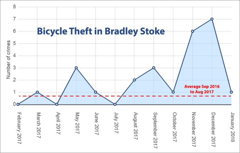 Graph showing number of bicycle thefts in Bradley Stoke (year to January 2018).