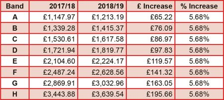 Bradley Stoke council tax 2018/19.