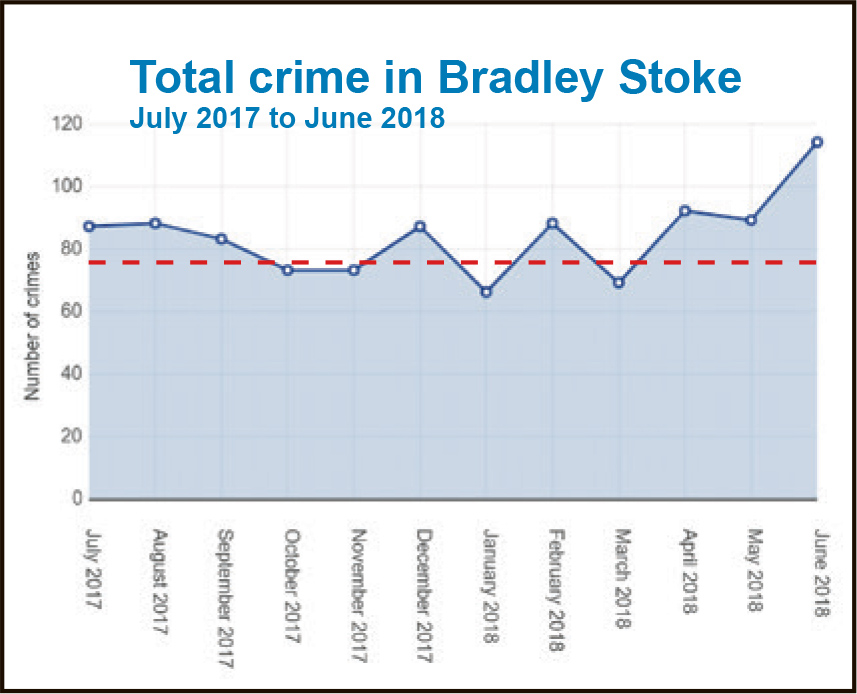 Chart showing monthly crime totals in Bradley Stoke: July 2017 to June 2018.