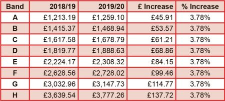 Bradley Stoke council tax 2019/20.