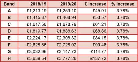Bradley Stoke council tax 2019/20.