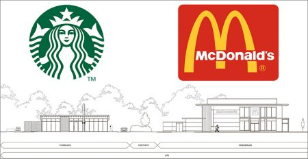 Elevations of proposed Starbucks and McDonald's restaurants.