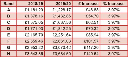 Stoke Gifford council tax 2019/20.