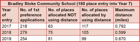 Table showing Bradley Stoke Community School application statistics 2017-19.