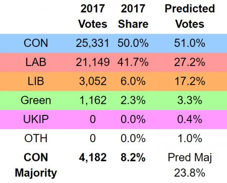 Electoral Calculus prediction for #GE2019 in Filton and Bradley Stoke (2019-11-13)