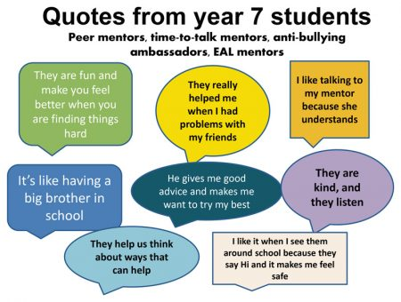 Graphic showing feedback from Year 7 students on health and wellbeing initiatives at BSCS.