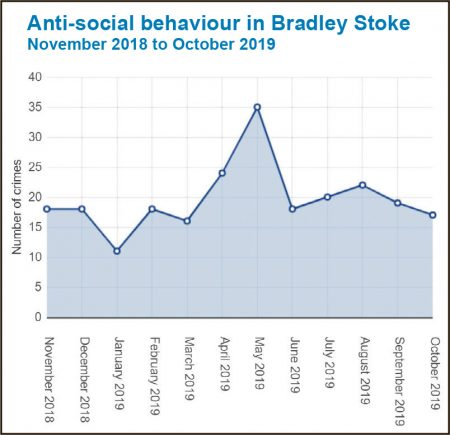 Graph of anti-social behaviour in Bradley Stoke - November 2018 to October 2019.
