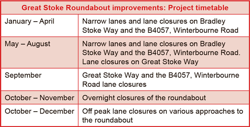 Great Stoke Roundabout improvements: Project timetable.