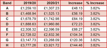 Bradley Stoke council tax 2020/21.