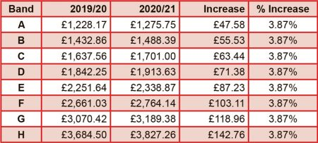 Stoke Gifford council tax 2020/21.