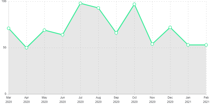Graph showing crime levels.