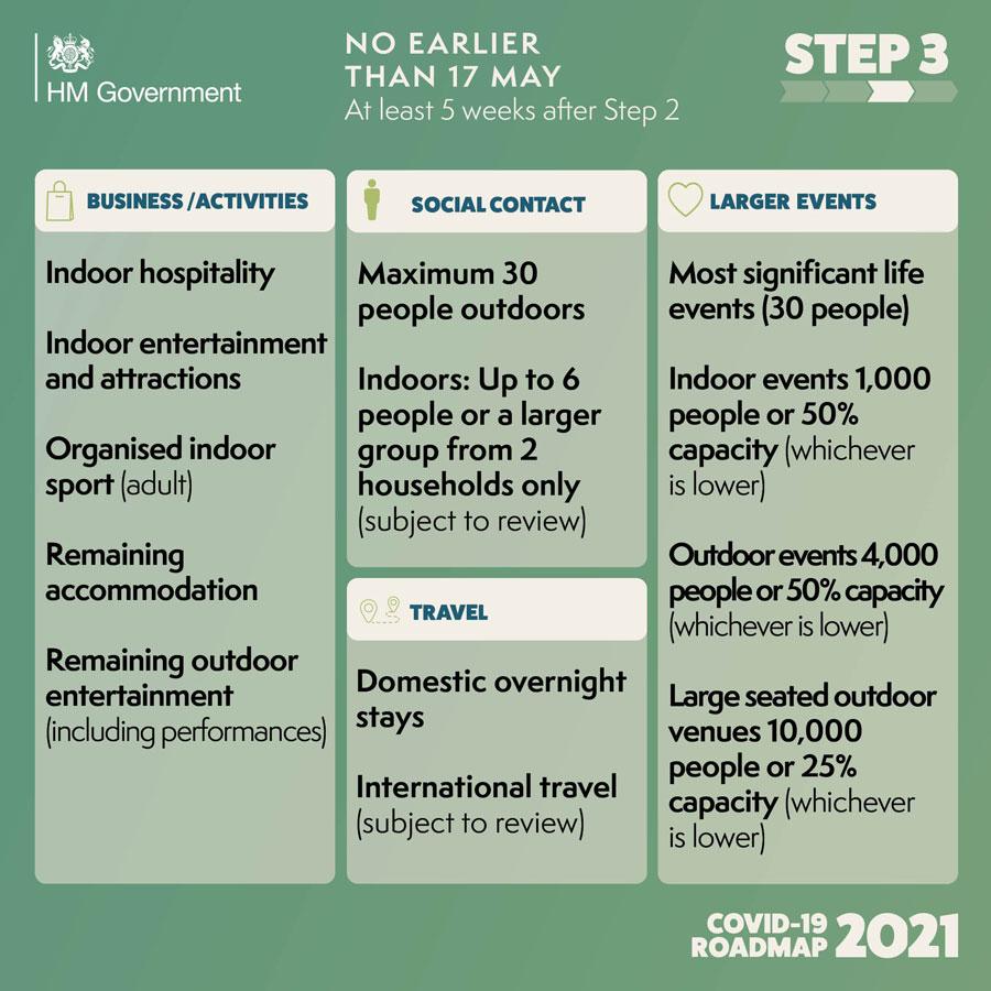 Graphic describing Covid-19 Roadmap, Step 3.